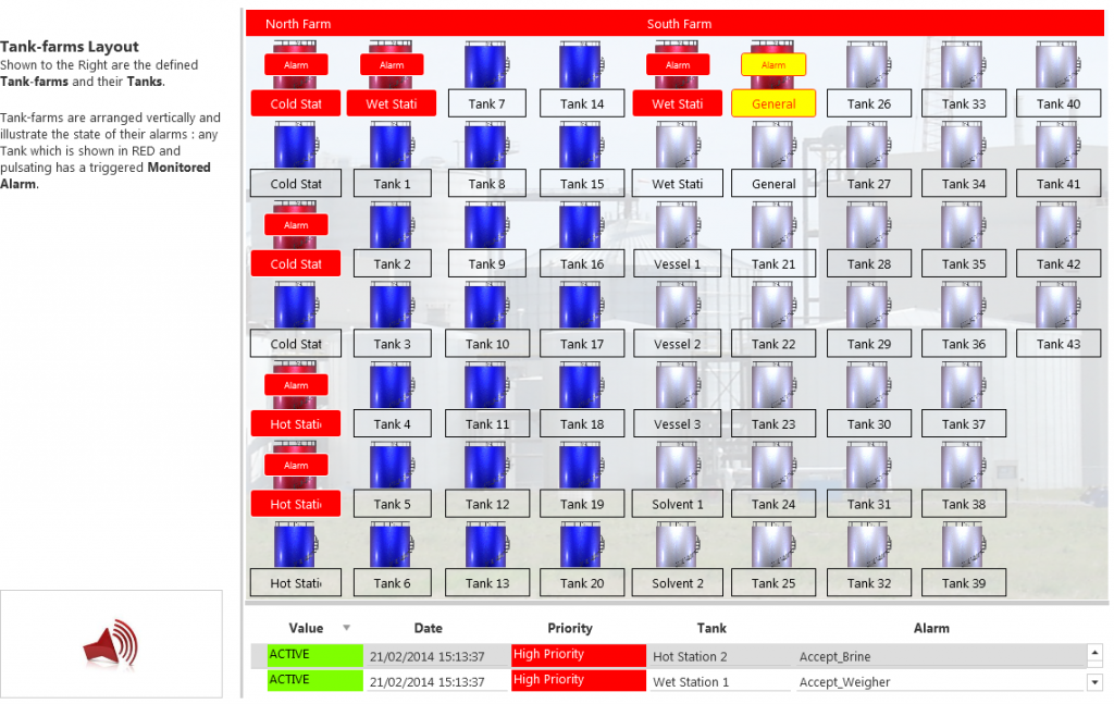 Central Alarm System Overview